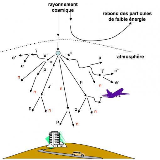 neutrons atmospheriques fr(1)